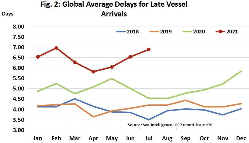 全球准班率降至35.6%,船舶平均延误一周!洛杉矶、长滩港排队集装箱船数量创纪录