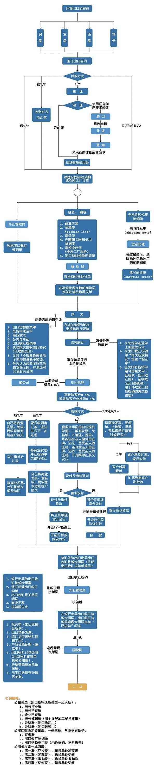 【科普】完整版外贸出口流程一图解析